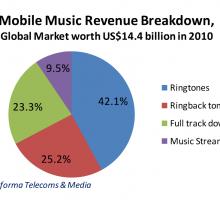 Mobile Music Revenue Breakdown