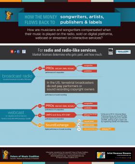 Money Flow from Radio
