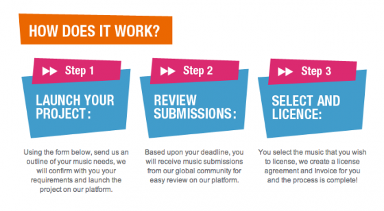 A New Music Crowdsourcing Platform From The Music Licensing