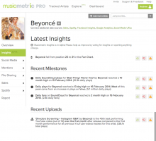 Beyoncé's Insights on Musicmetric Pro