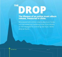GeoRiot-Infograph-The-Dropcover