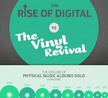 Music Production Evolution: The Rise Of Digital vs. The Vinyl Revival