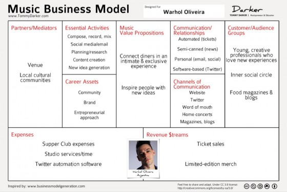 Warhol Experience Music Business Model