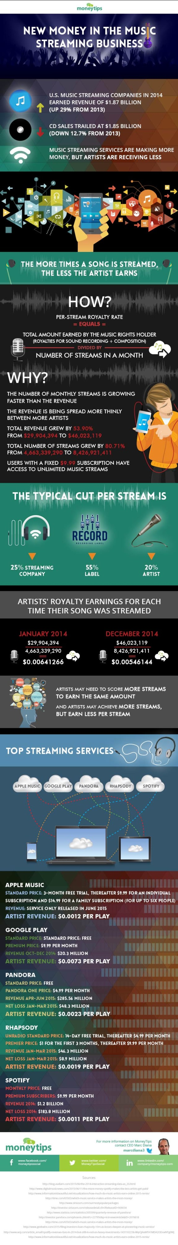 Music Streaming: The True Cost