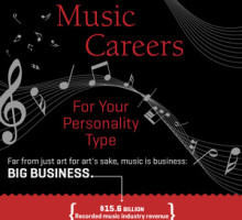 Music Careers For Your Personality Type